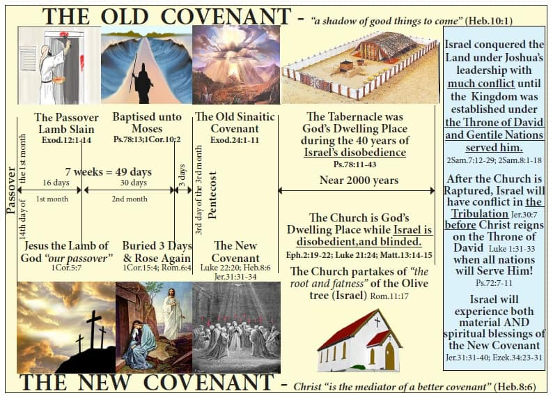 The United States of the Solar System, A.D. 2133 (Book Eight) The-Old-Covenant-The-New-Covenant