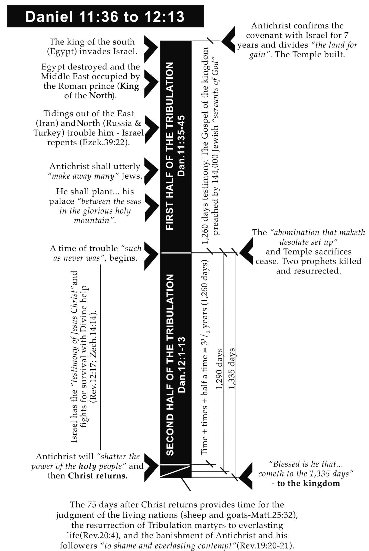 daniel-11-36-to-12-13-chart2