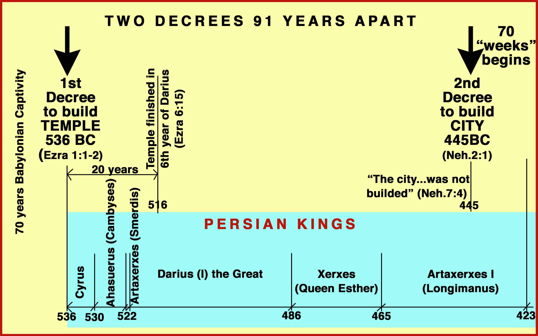 two-decrees-cyrus-artaxerxes-master