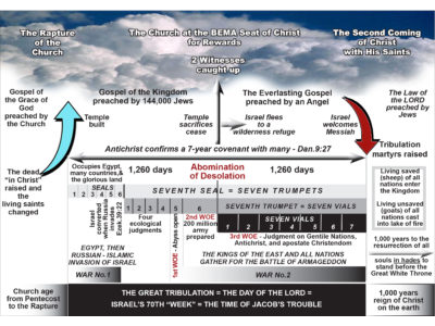 1549934318wpdm_77-TRIBULATION CHRONOLOGY.jpg