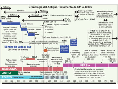 AMON TO NEHEMIAH CHRONOLOGY SPANISH.jpg