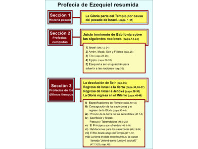 EZEKIELS PROPHECY SPANISH.jpg