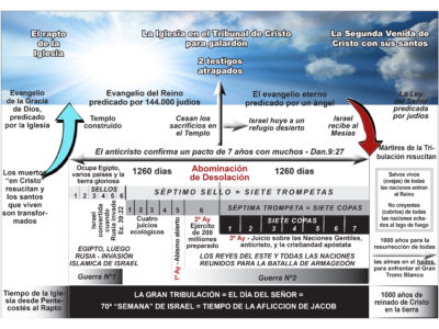 TRIBULATION CHRONOLOGY SPANISH.jpg