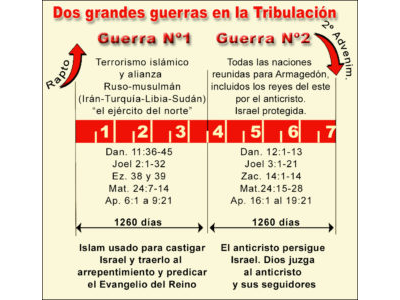 TWO WARS OF TRIB SPANISH.jpg