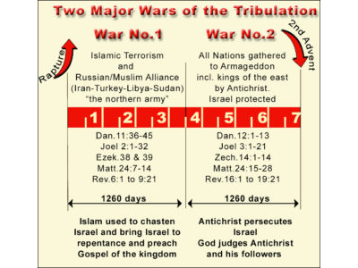 85-TWO WARS OF TRIBULATION.jpg
